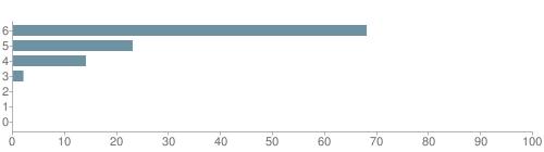 Chart?cht=bhs&chs=500x140&chbh=10&chco=6f92a3&chxt=x,y&chd=t:68,23,14,2,0,0,0&chm=t+68%,333333,0,0,10|t+23%,333333,0,1,10|t+14%,333333,0,2,10|t+2%,333333,0,3,10|t+0%,333333,0,4,10|t+0%,333333,0,5,10|t+0%,333333,0,6,10&chxl=1:|other|indian|hawaiian|asian|hispanic|black|white